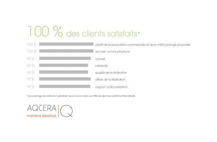 satisfaction-clients-artenium